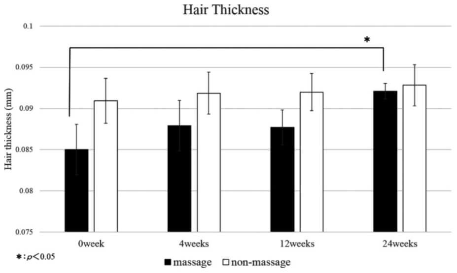 The results of the study on massage and hair thickness